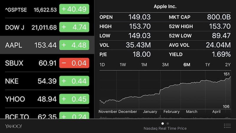 Apple Reaches $800 Billion Valuation